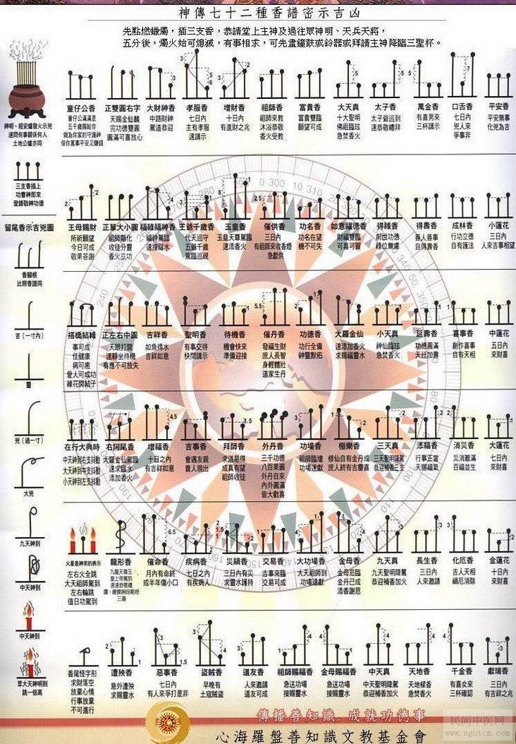 二十四香谱图解,24香谱图解,菩萨香谱图解,观音香谱图解